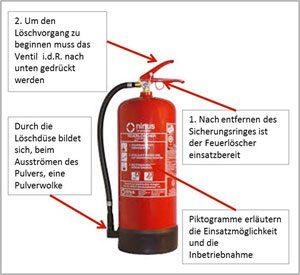Erläuterung Feuerlöscher